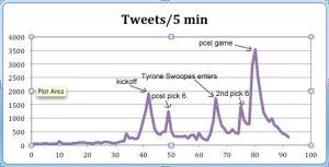 Tweet Volume